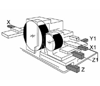 5 Axes<br> X1, Y1 Axis: Regulating wheel with interpolation<br> X Axis: Grinding wheel dressing <br> Z Axis: Lower slide movement <br> Z1 Axis: Upper slide movement